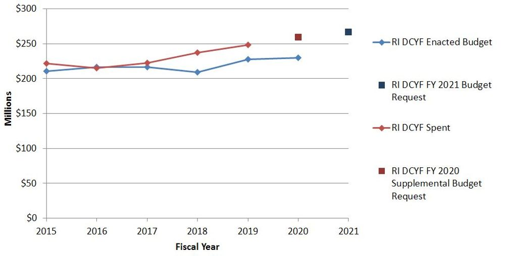 DCYF spending for fiscal years 2018, 2019, and 2020 has significantly exceeded the department's enacted budget.
