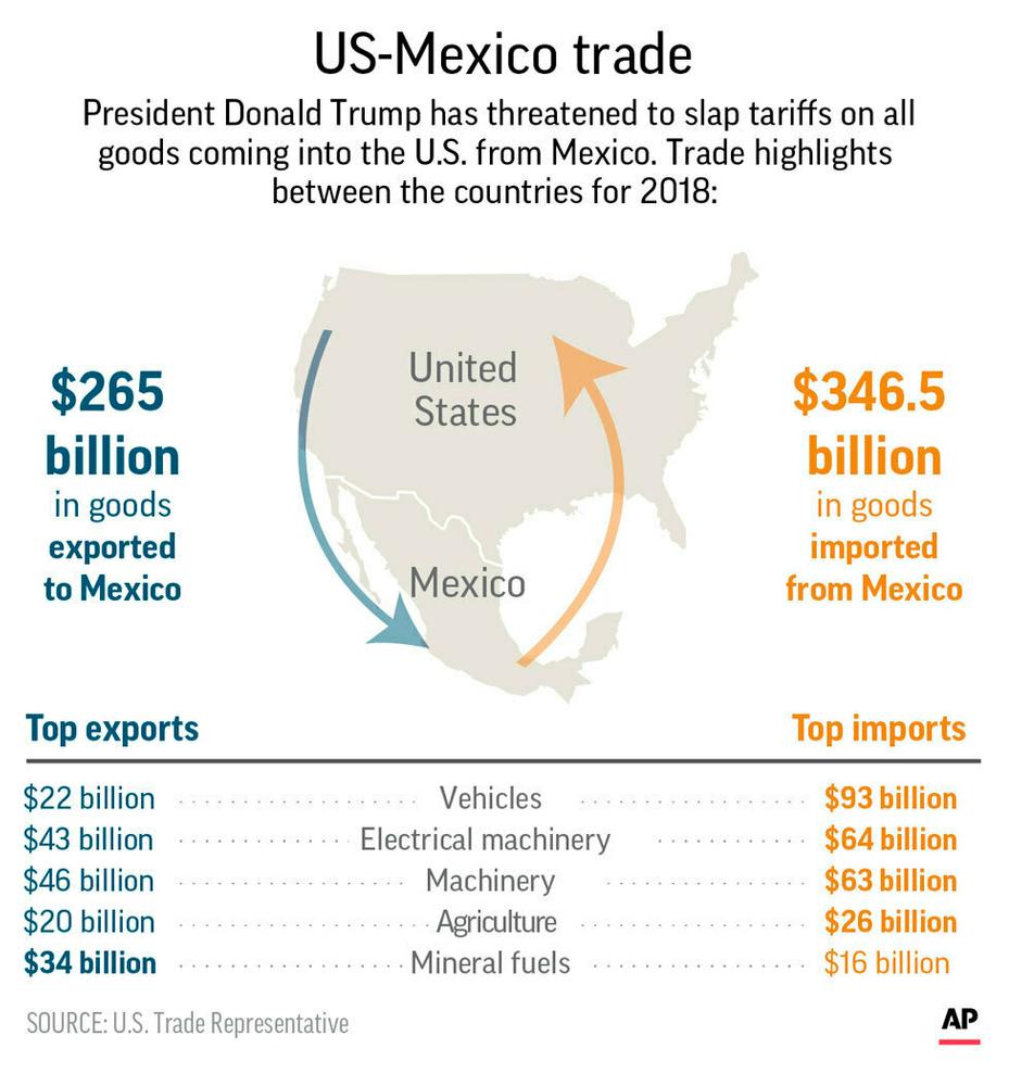 Highlights of U.S.-Mexico trade in goods in 2018;
