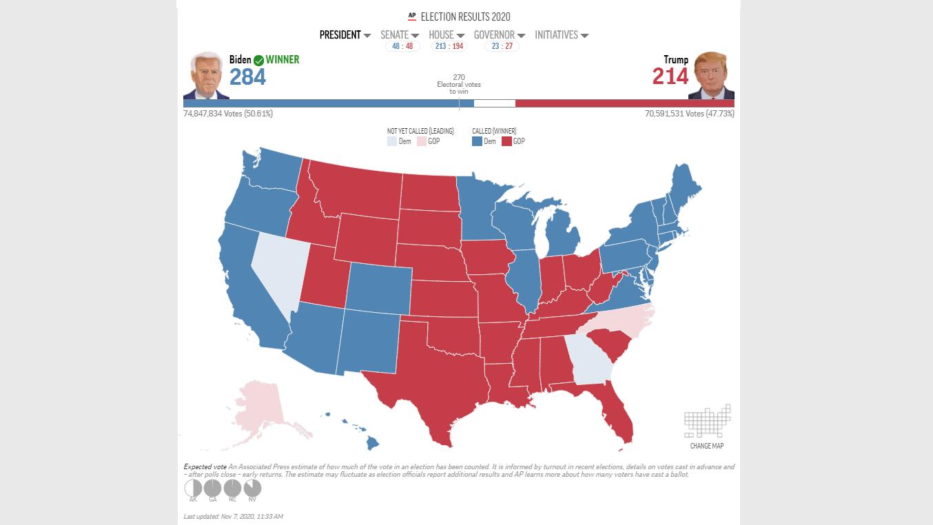 Election updates: Biden wins presidential race, AP reports