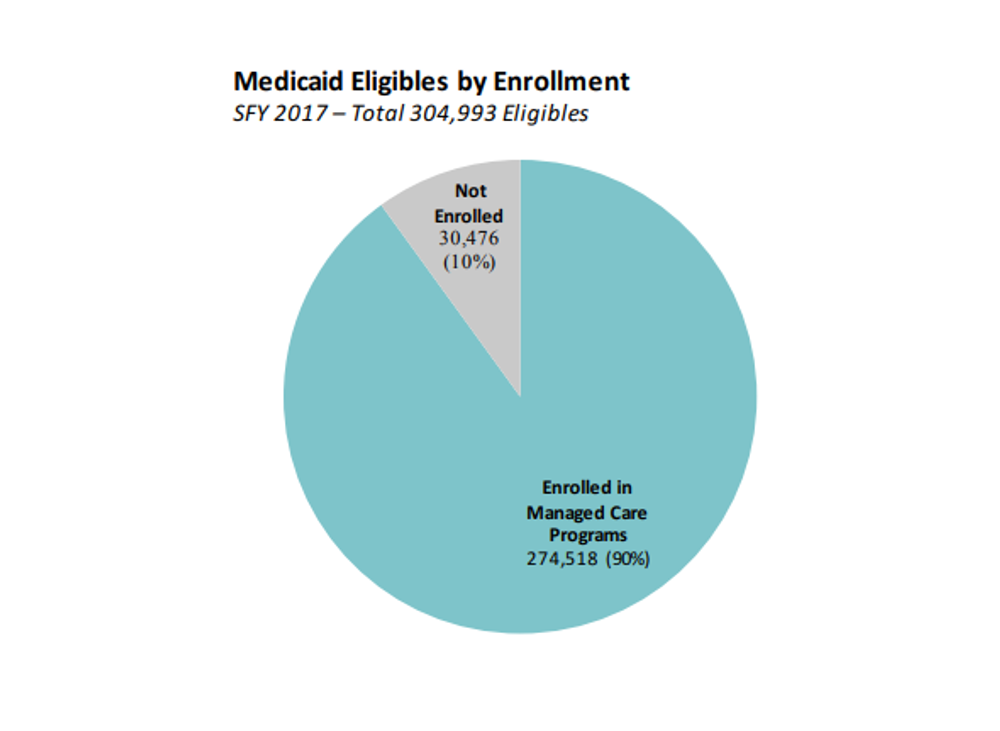 The vast majority of Rhode Island's Medicaid recipients are enrolled in managed care plans.