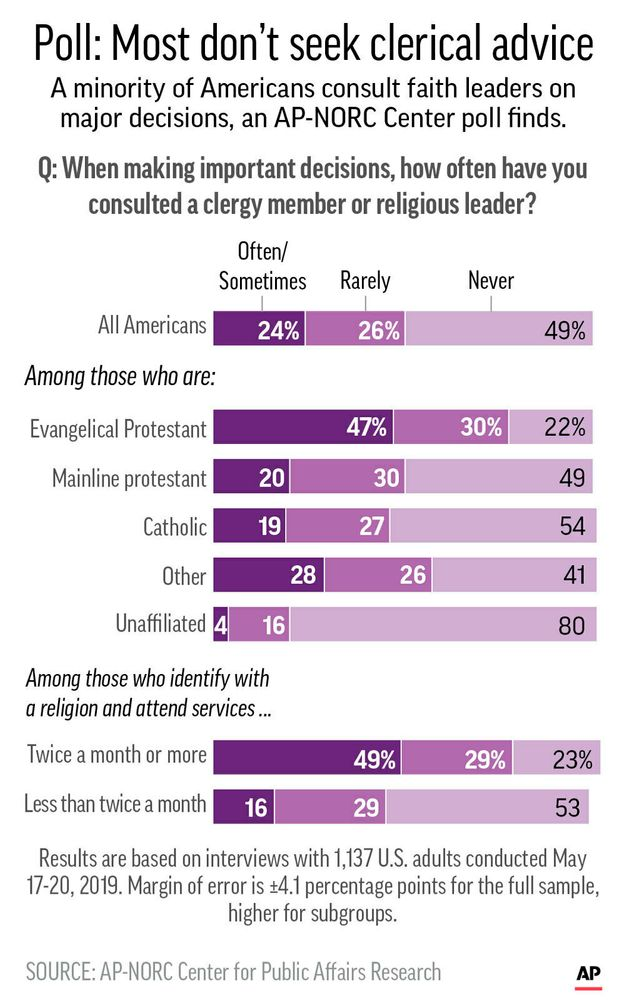 Results of AP-NORC poll on attitudes of religious Americans consulting clergy members on problems;