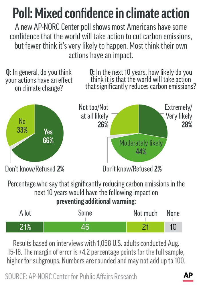 Results of AP-NORC Center poll on attitudes toward climate change.;