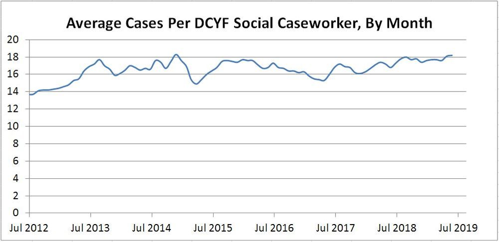Monthly average of families per social caseworker at DCYF, from July 2012 through June 2019. The recommended standard is 14 cases per worker.