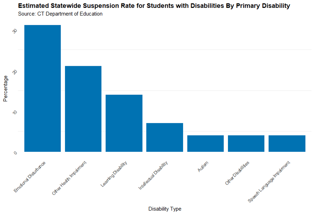 Students with an emotional disturbance make up roughly one percent of the state student population, and about 7 percent of special education students, which is about 6,000 kids. But when it comes to discipline, their percentages are a lot larger. About one third of students listed by the state as having an