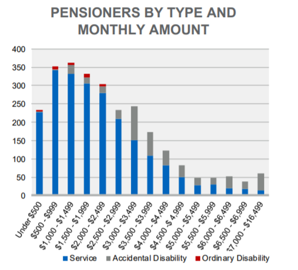 As of June 30, 2017, the average monthly benefit for pension recipients was $2,438 a month, according to Segal Consulting's latest actuarial report for the city.
